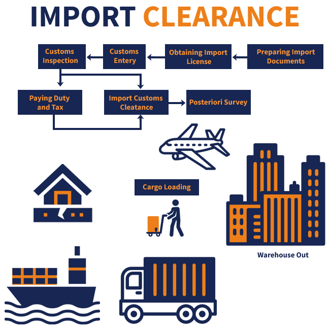 Export License Clearance